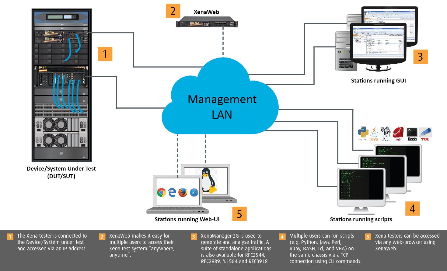 Xena Layer 2-3 Test Platform - xenanetworks.com
