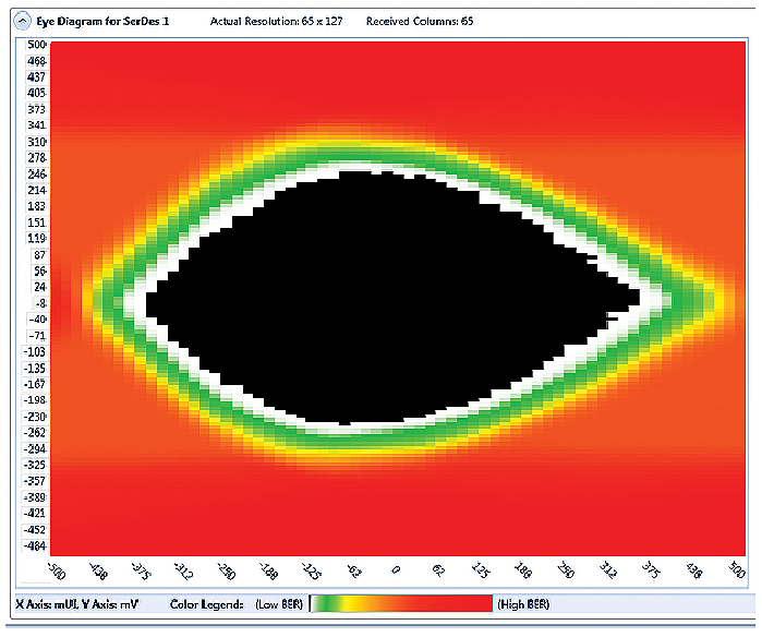 Xena eye diagram shows signal integrity