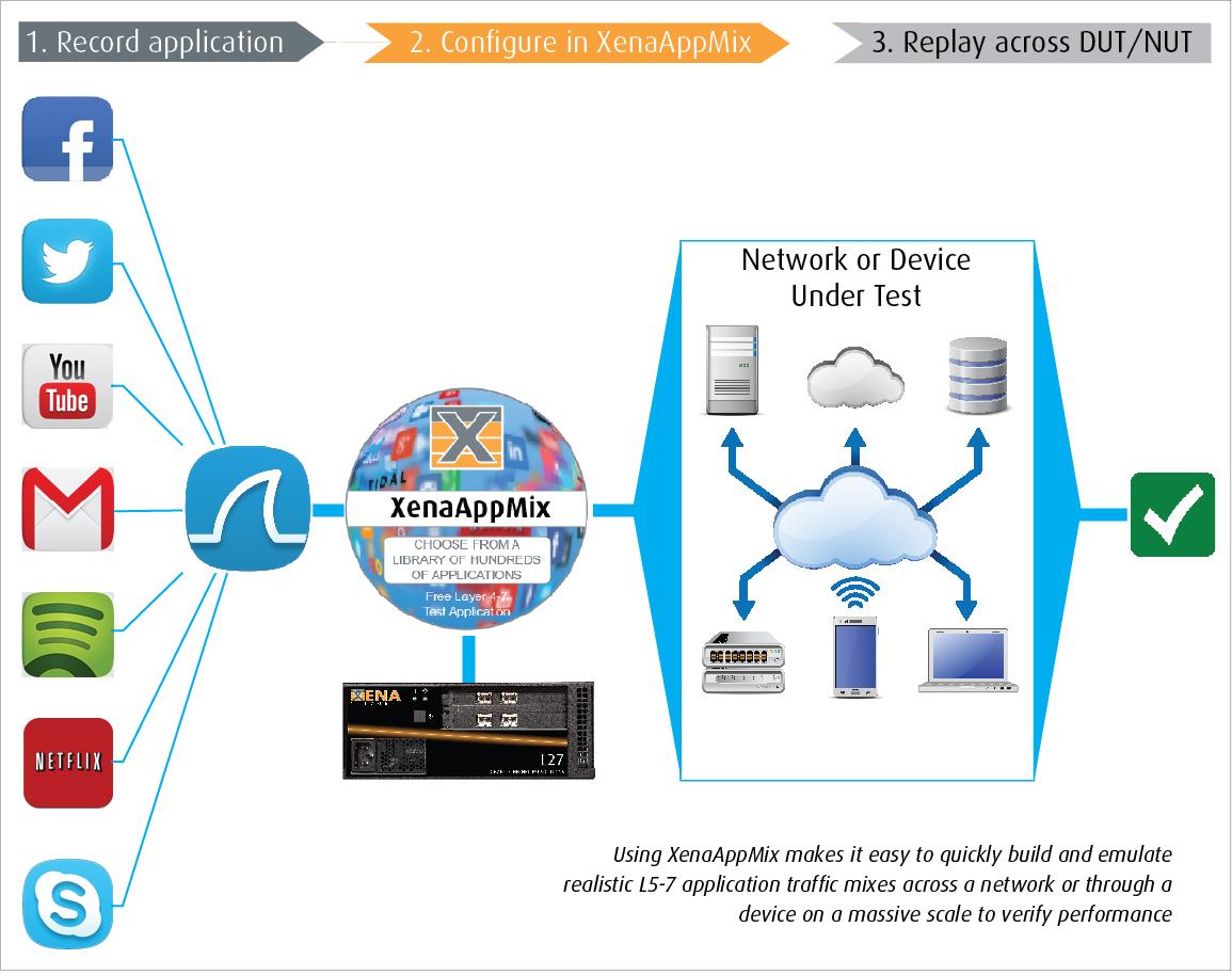 XenaAppMix diagram