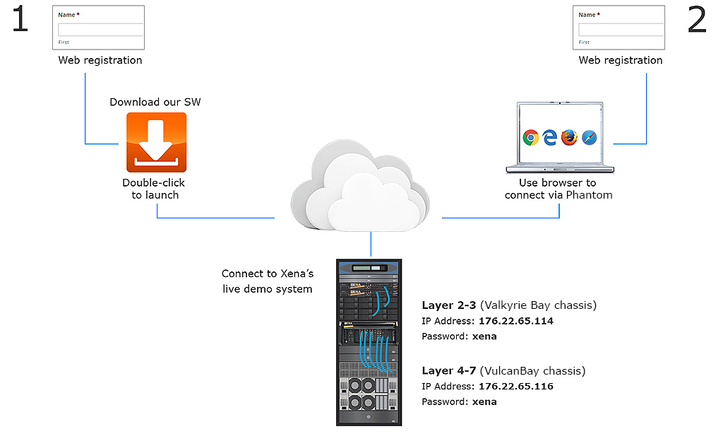 How to connect to Xena's live L2-7 demo system