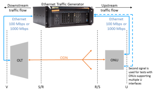 Syrotech Olt Configuration