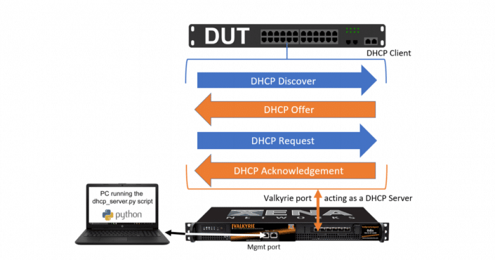 DHCP-graph