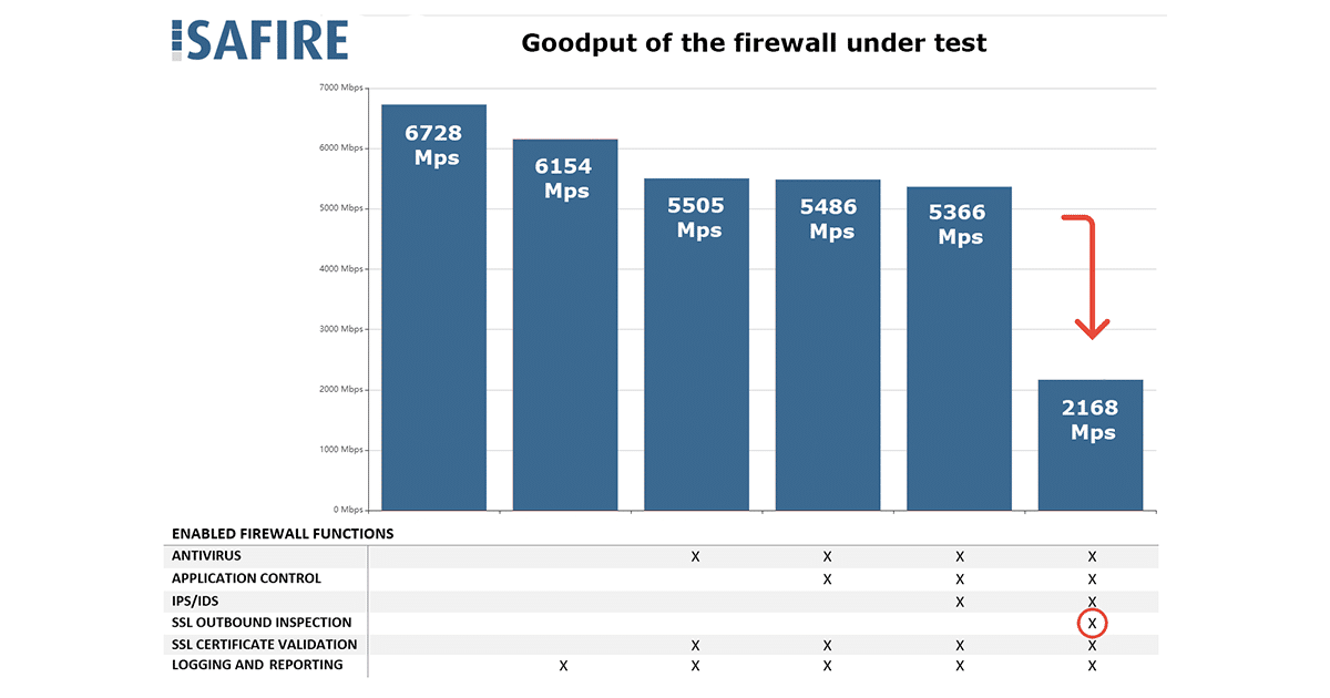 Goodput of FW under test drops dramatically to 2Gbps when decryption is added.